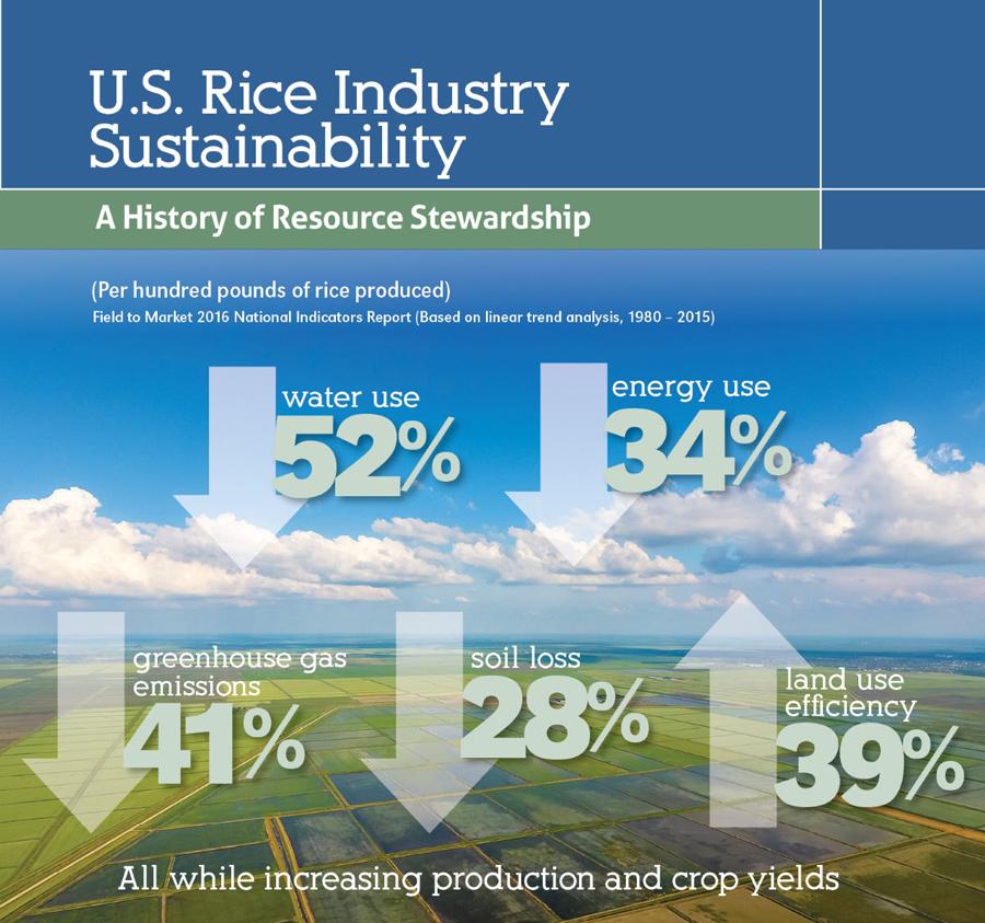 U.S. Rice Industry Sustainability