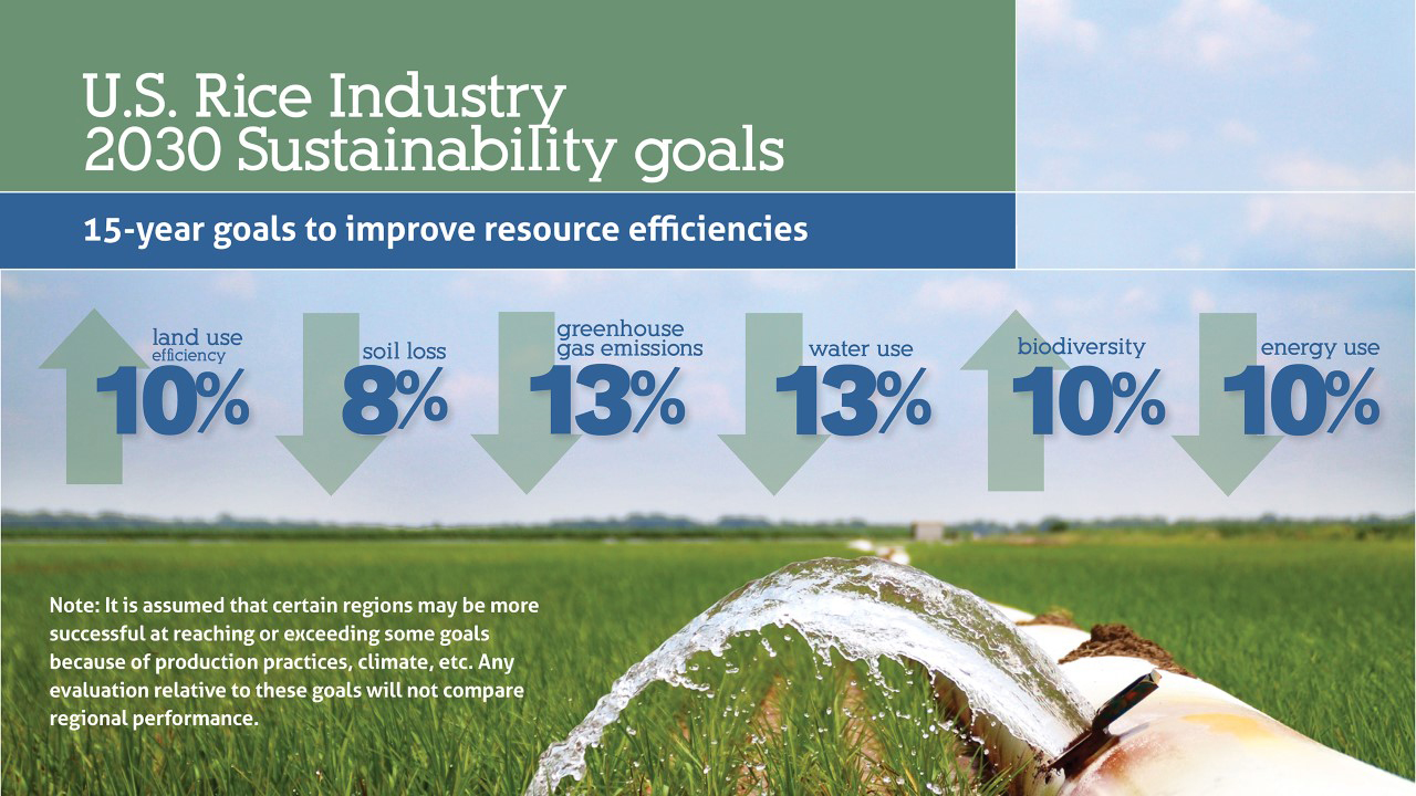 US Rice Industry Sustainability Goals
